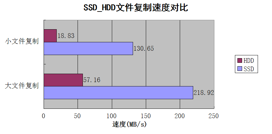 ssd_hdd_speed_compare