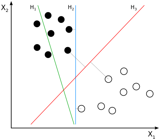File:Svm separating hyperplanes (SVG).svg
